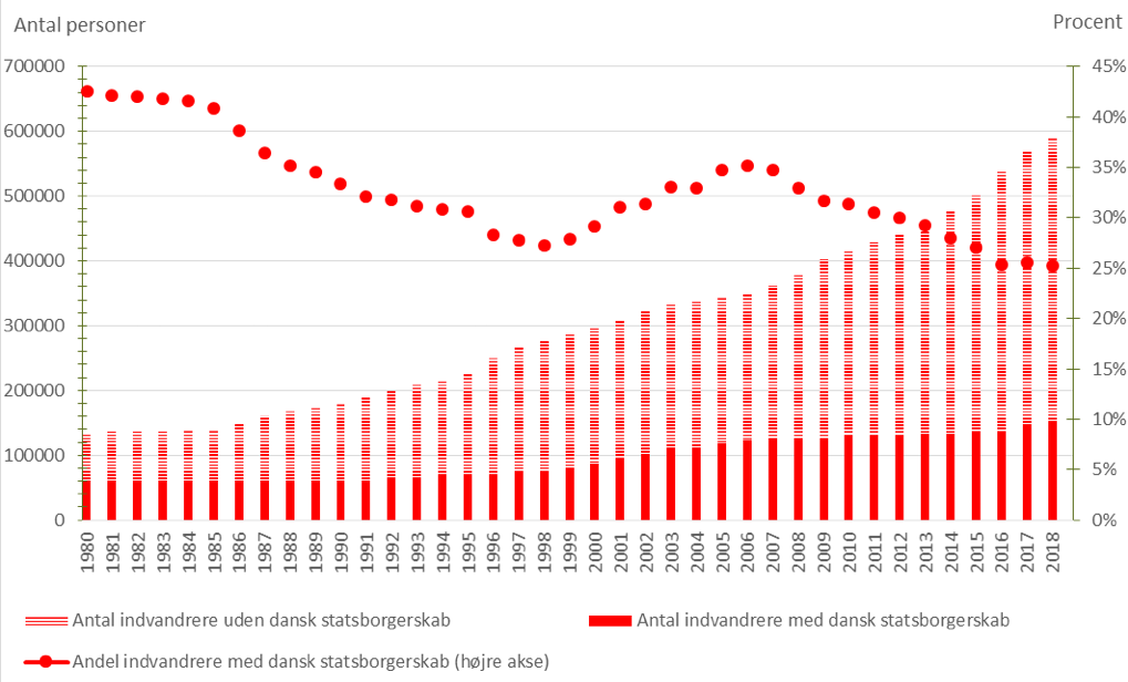 hvornår kan man få dansk statsborgerskab